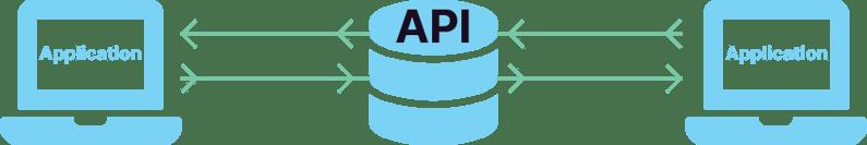 API Flowchart Colour-1