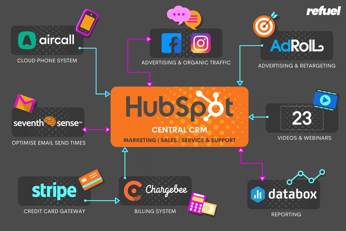 FlatRateNOW HubSpot Integrations