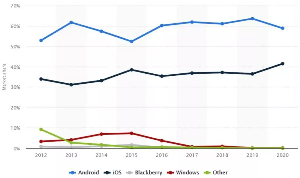 Graph showing market share of Android, iOS and other operating systems in Australia