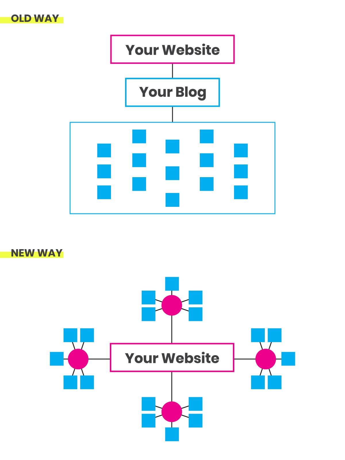Pillar-page-diagram
