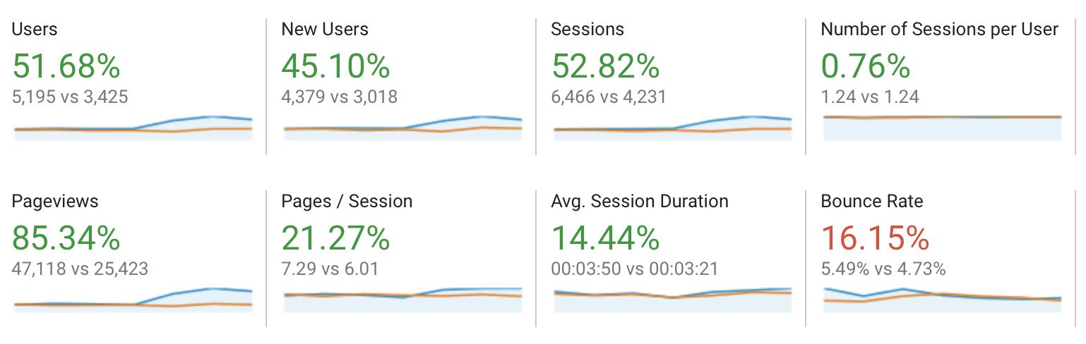 Google Analytics User Retention Benchmarks