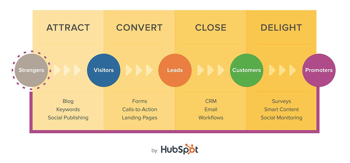 HubSpot Inbound Marketing Funnel