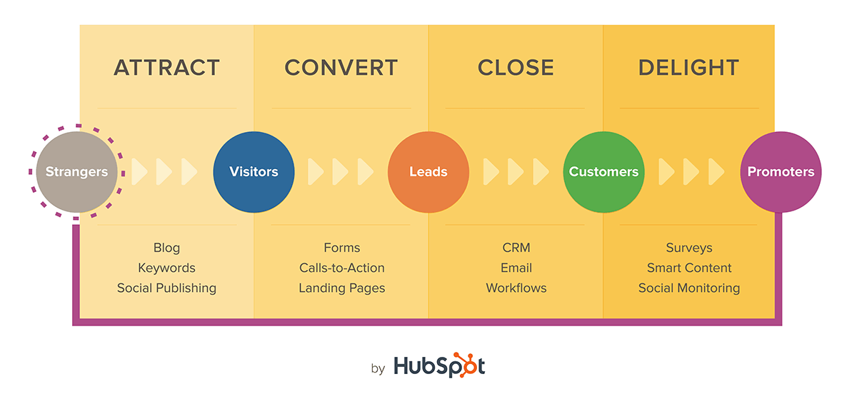 HubSpot Inbound Marketing Funnel
