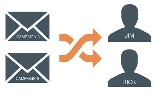 Marketing Email Segmentation