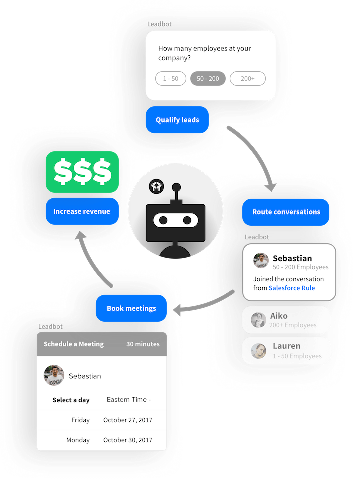 Drift Conversational Marketing Bot