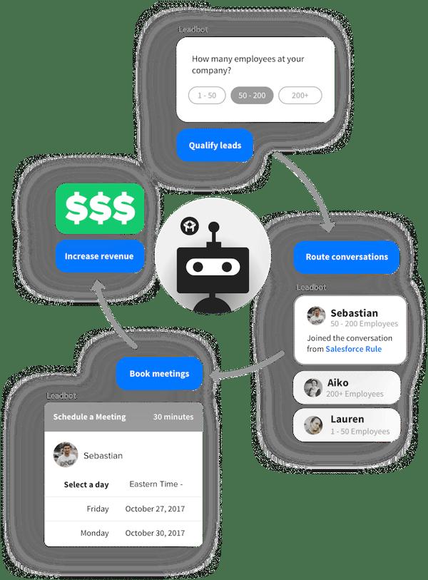 Drift Conversational Marketing Bot