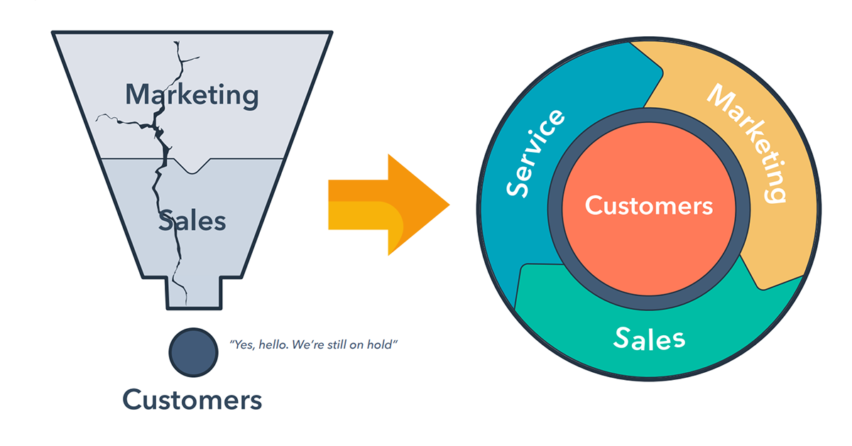 HubSpot's Flywheel has replaced the funnel
