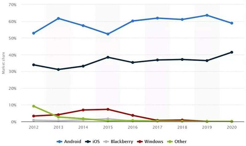 graph showing marketshare of phones