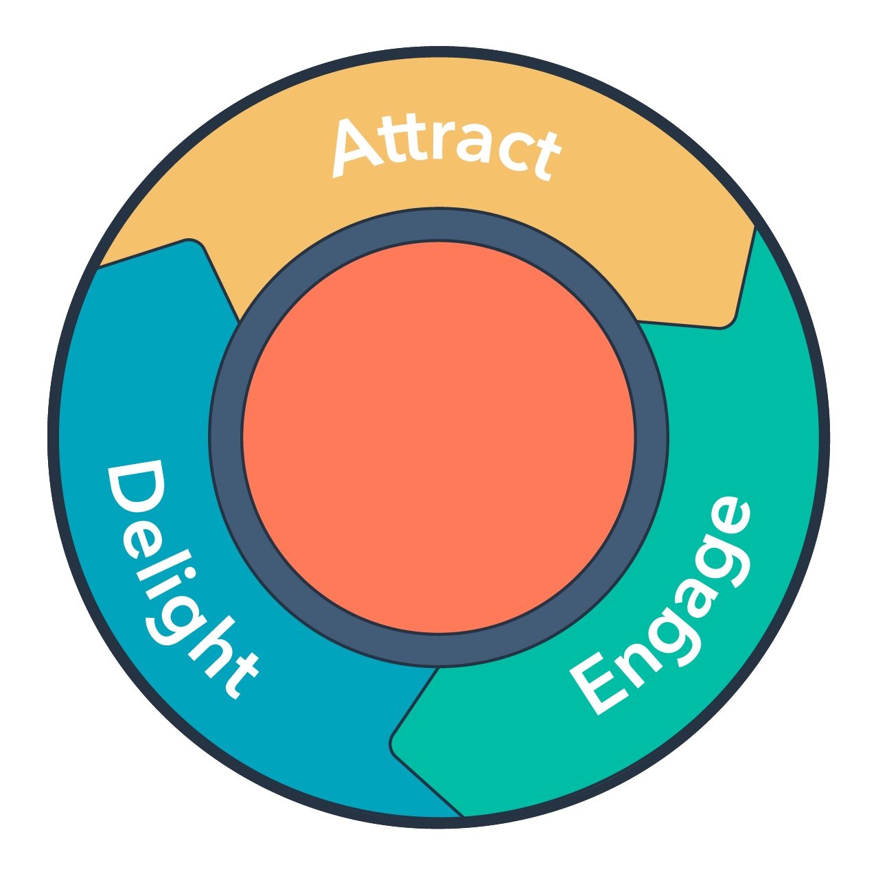 Inbound Marketing Methodology HubSpot Flywheel