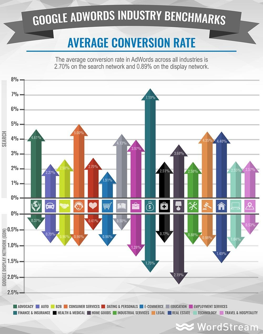 Google Ads Average Conversion Rate Industry Benchmarks